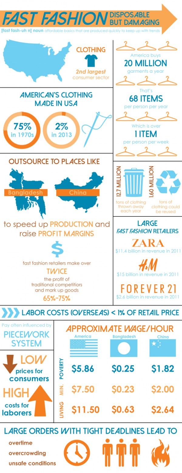 FastFashionInfographic