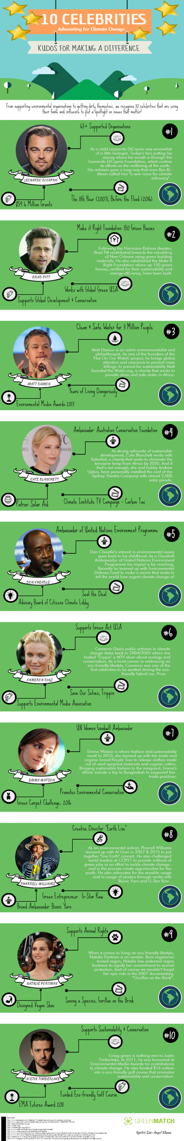 10-celebrities-climate-change